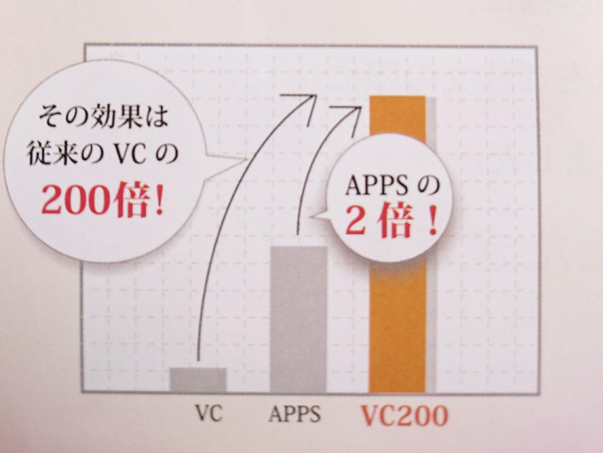 VC200
